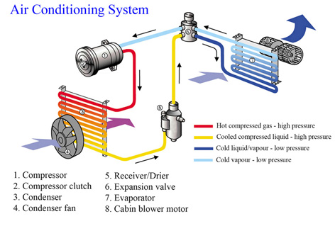 Auto Air Conditioning Repair System Diagram auto air conditioning repair tullamarine auto electrical and air conditioner diagram at edmiracle.co